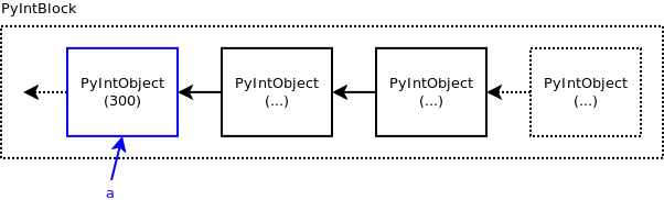 Python integer object internals