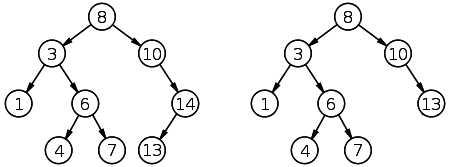 Binary Search Tree library in Python | Laurent Luce's Blog