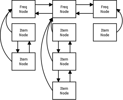 LFU frequency and items doubly linked list.