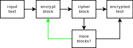 Cryptography and Python