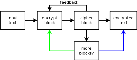 Python and cryptography with pycrypto | Laurent Luce's Blog