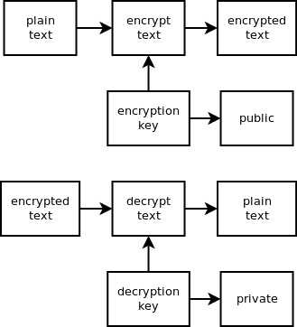 Python And Cryptography With Pycrypto