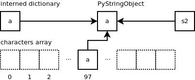 Python string objects implementation | Laurent Luce's Blog
