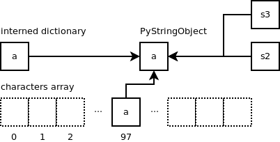 Python string objects implementation | Laurent Luce's Blog