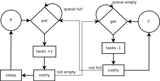 Python threads synchronization: Locks, RLocks, Semaphores