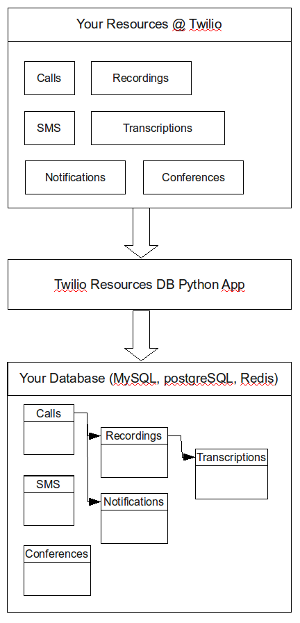 Python module to download Twilio REST resources to your