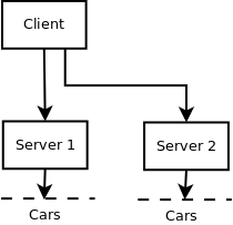 Cars monitoring client/server application using Python
