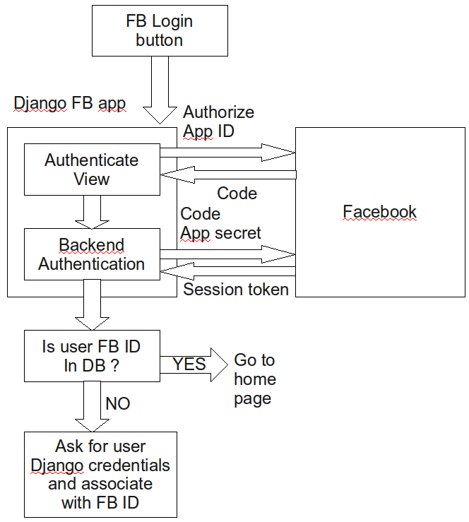Facebook oauth and Graph API with Django | Laurent Luce's Blog